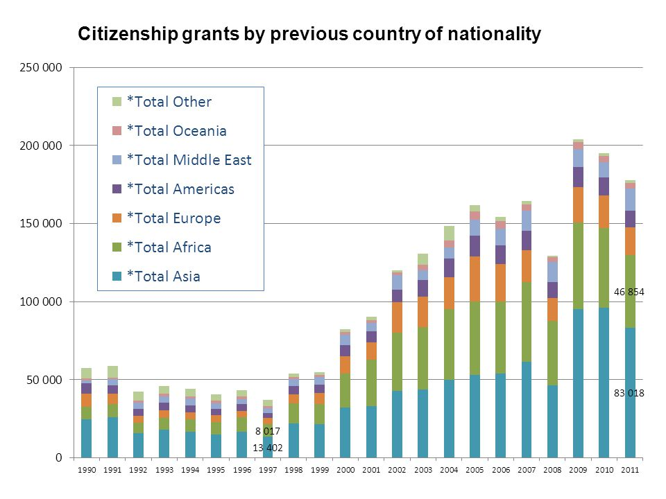 Citizenship grants by previous country of nationality