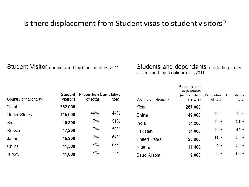 Is there displacement from Student visas to student visitors.