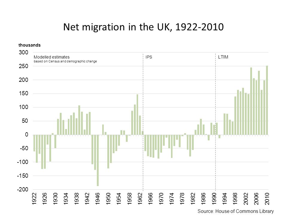 Net migration in the UK, Source: House of Commons Library