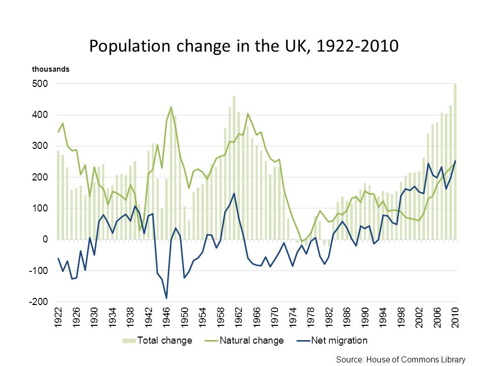 Population change in the UK, Source: House of Commons Library