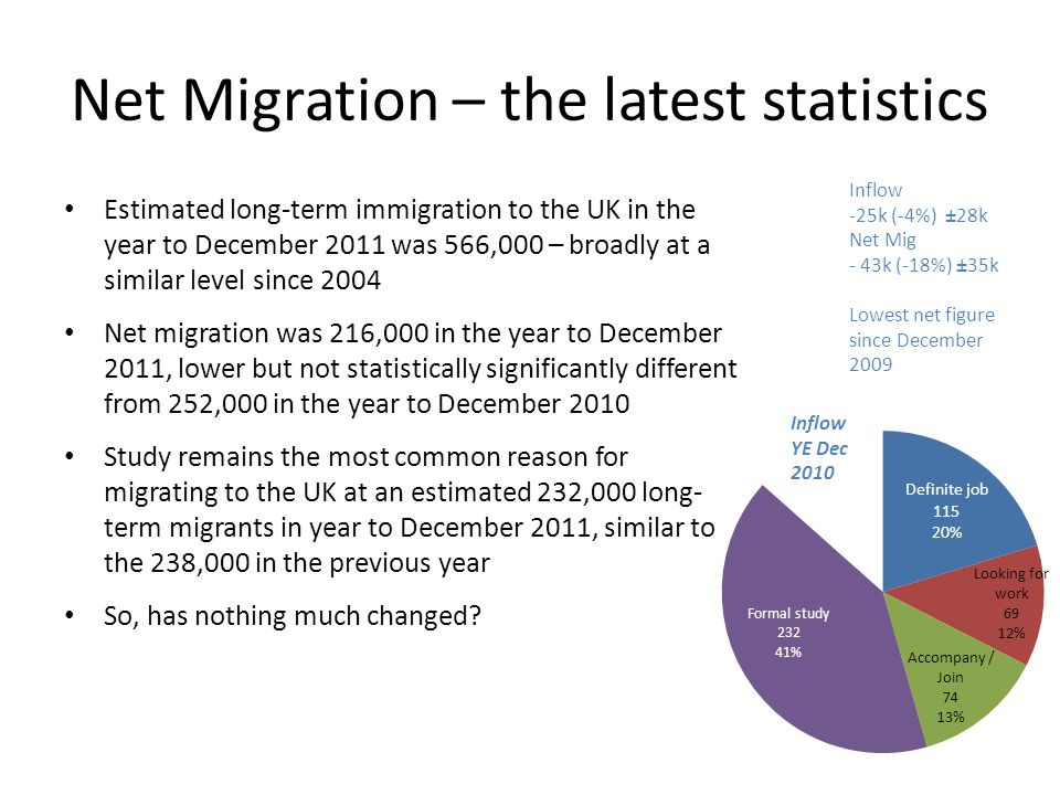 Net Migration – the latest statistics Estimated long-term immigration to the UK in the year to December 2011 was 566,000 – broadly at a similar level since 2004 Net migration was 216,000 in the year to December 2011, lower but not statistically significantly different from 252,000 in the year to December 2010 Study remains the most common reason for migrating to the UK at an estimated 232,000 long- term migrants in year to December 2011, similar to the 238,000 in the previous year So, has nothing much changed.