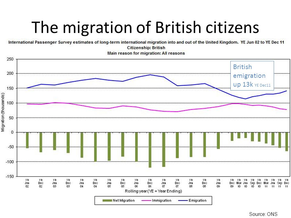 The migration of British citizens British emigration up 13k YE Dec11 Source: ONS