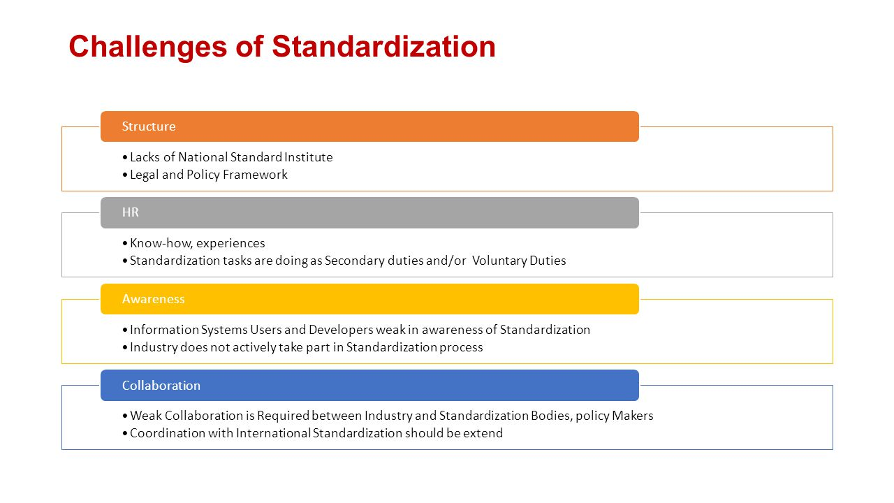 Challenges of Standardization Lacks of National Standard Institute Legal and Policy Framework Structure Know-how, experiences Standardization tasks are doing as Secondary duties and/or Voluntary Duties HR Information Systems Users and Developers weak in awareness of Standardization Industry does not actively take part in Standardization process Awareness Weak Collaboration is Required between Industry and Standardization Bodies, policy Makers Coordination with International Standardization should be extend Collaboration