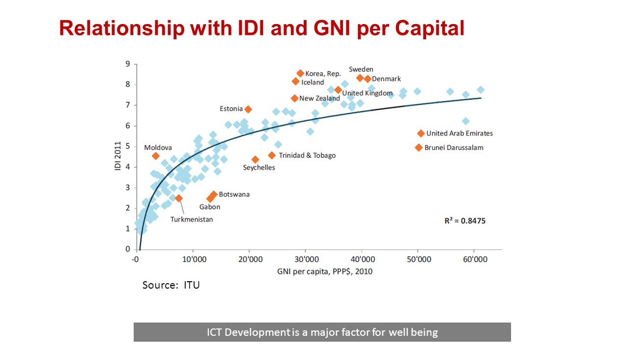 Relationship with IDI and GNI per Capital ICT Development is a major factor for well being Source: ITU