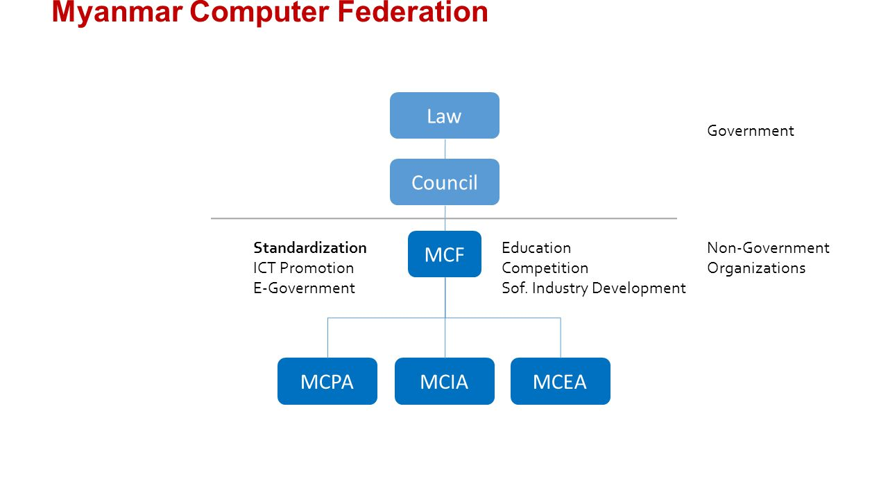 Myanmar Computer Federation MCF MCPAMCIAMCEA Law Council Government Non-Government Organizations Standardization ICT Promotion E-Government Education Competition Sof.