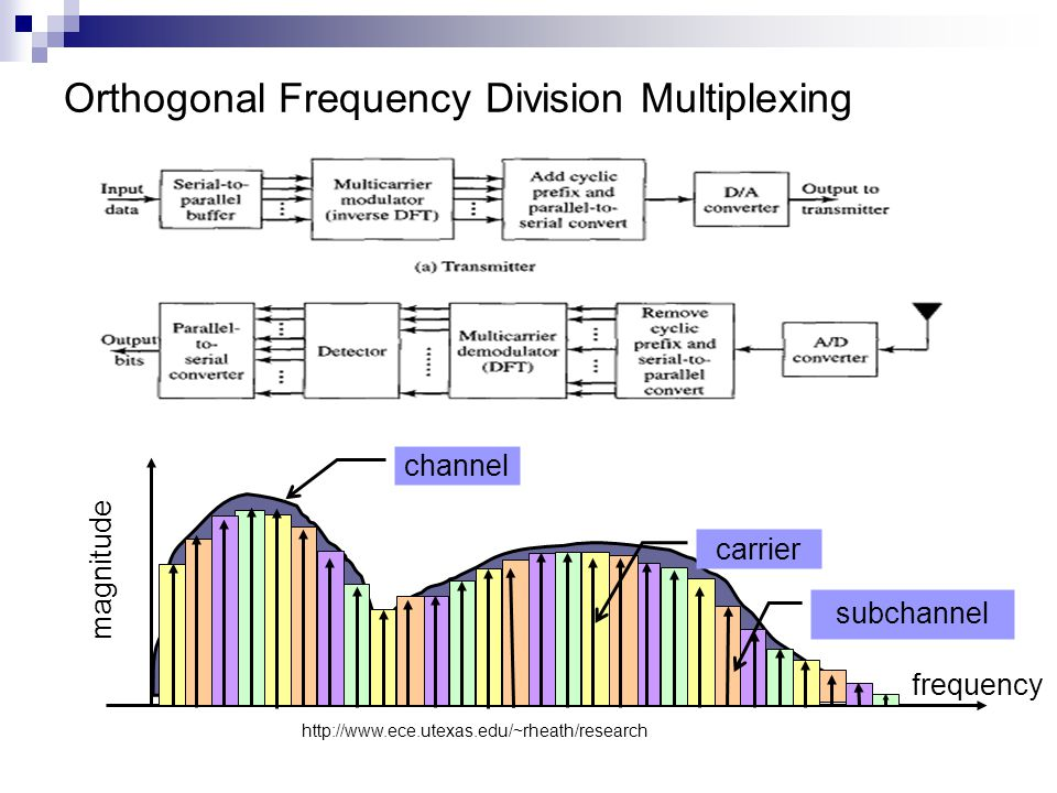 Orthogonal Frequency Division Multiplexing subchannel magnitude carrier channel frequency