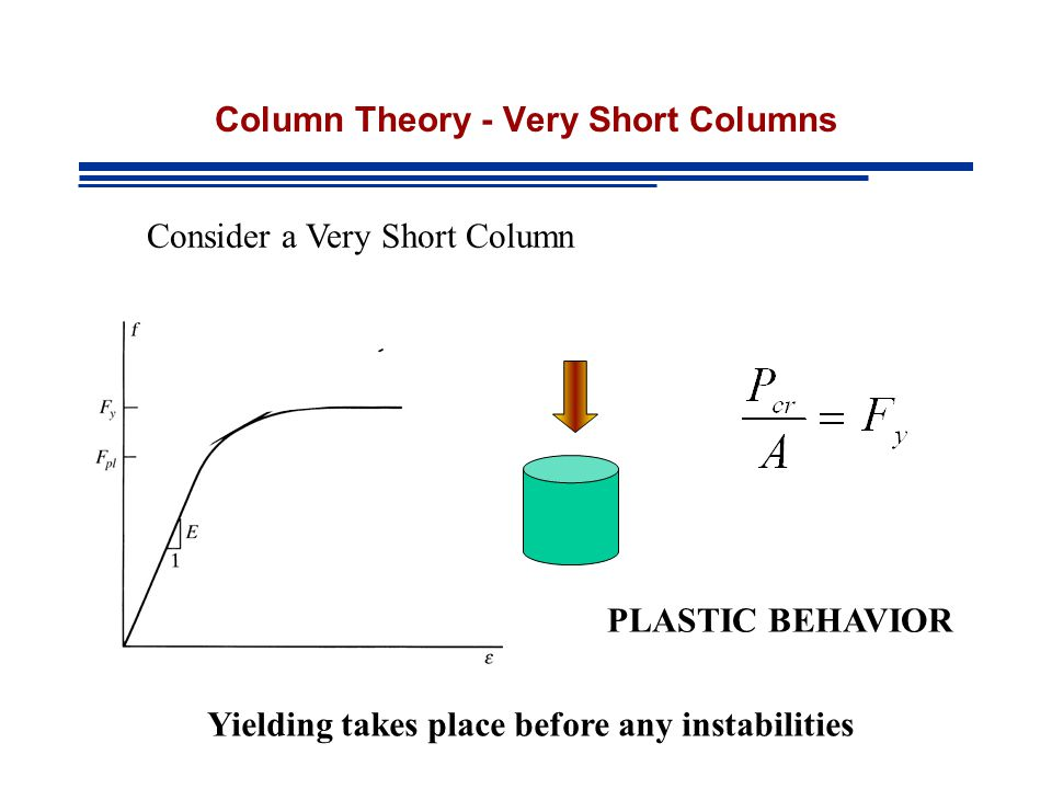 Column Theory - Very Short Columns Consider a Very Short Column PLASTIC BEHAVIOR Yielding takes place before any instabilities