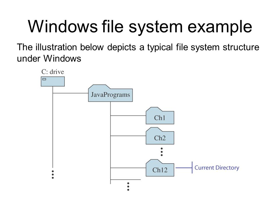 Windows file system example The illustration below depicts a typical file system structure under Windows