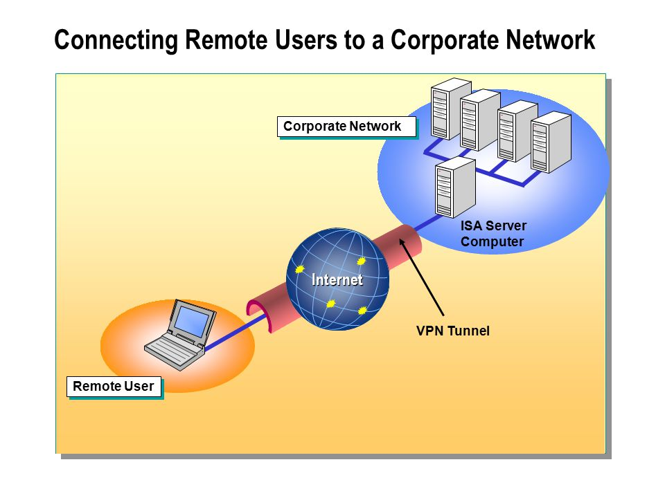 Connecting Remote Users to a Corporate Network VPN Tunnel ISA Server Computer Remote User Internet Corporate Network