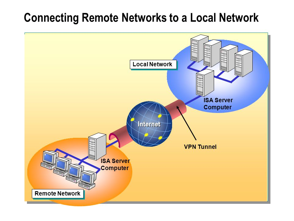 Connecting Remote Networks to a Local Network VPN Tunnel ISA Server Computer Remote Network Internet Local Network ISA Server Computer