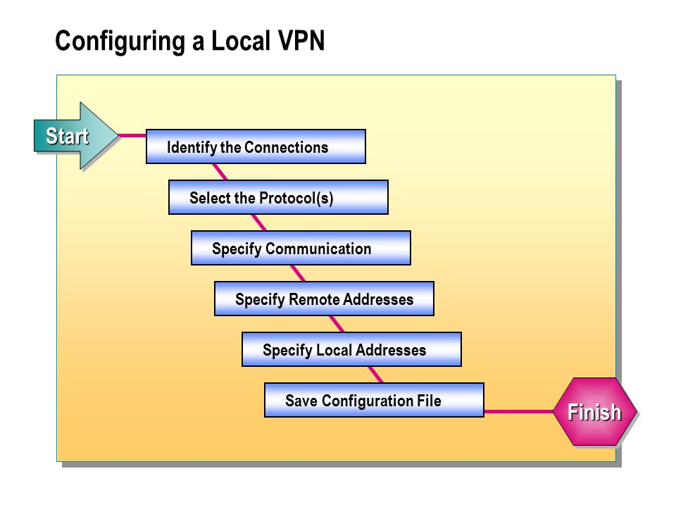 Configuring a Local VPN Identify the Connections Select the Protocol(s) Specify Communication Specify Remote Addresses Specify Local Addresses Save Configuration File StartStart FinishFinish