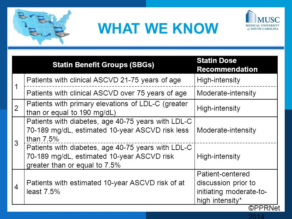 ©PPRNet 2014 WHAT WE KNOW Statin Benefit Groups (SBGs) Statin Dose Recommendation 1 Patients with clinical ASCVD years of ageHigh-intensity Patients with clinical ASCVD over 75 years of ageModerate-intensity 2 Patients with primary elevations of LDL-C (greater than or equal to 190 mg/dL) High-intensity 3 Patients with diabetes, age years with LDL-C mg/dL, estimated 10-year ASCVD risk less than 7.5% Moderate-intensity Patients with diabetes, age years with LDL-C mg/dL, estimated 10-year ASCVD risk greater than or equal to 7.5% High-intensity 4 Patients with estimated 10-year ASCVD risk of at least 7.5% Patient-centered discussion prior to initiating moderate-to- high intensity*