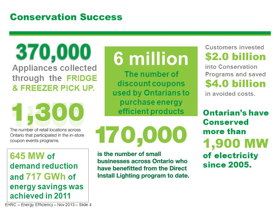 Conservation Success Customers invested $2.0 billion into Conservation Programs and saved $4.0 billion in avoided costs.