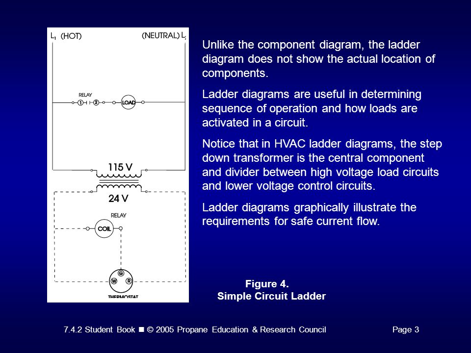 7.4.2 Student Book © 2005 Propane Education & Research CouncilPage ...