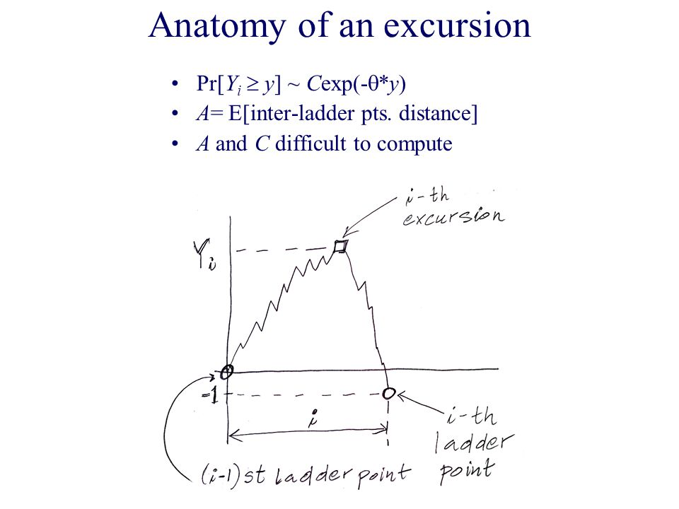 Anatomy of an excursion Pr[Y i  y] ~ Cexp(-  *y) A= E[inter-ladder pts.