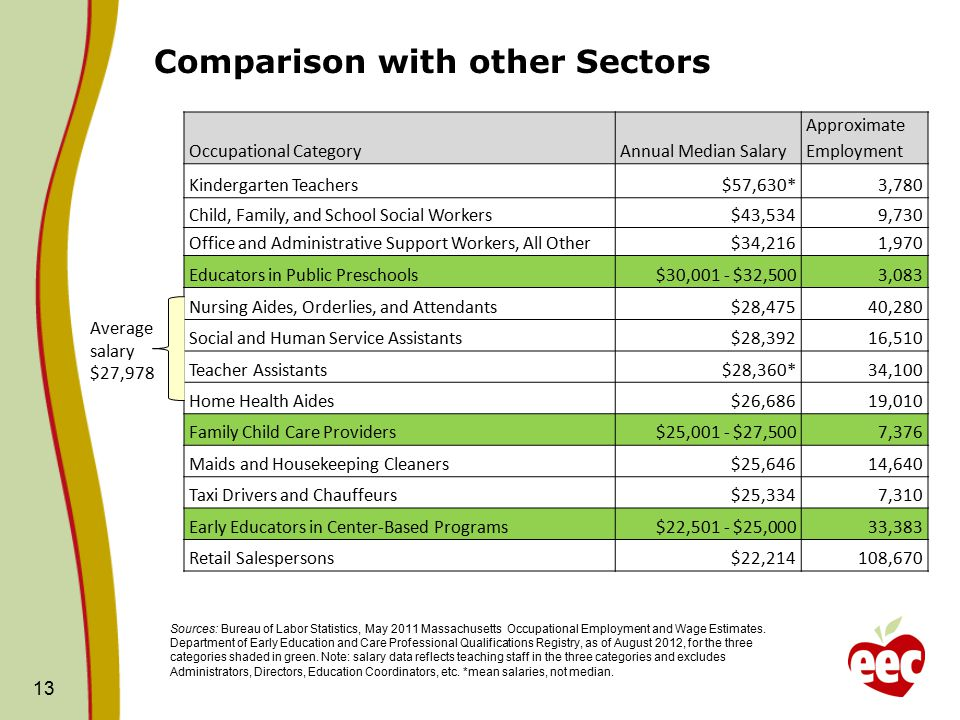 Early Educator Salary Data And The Ma Career Ladder A Joint