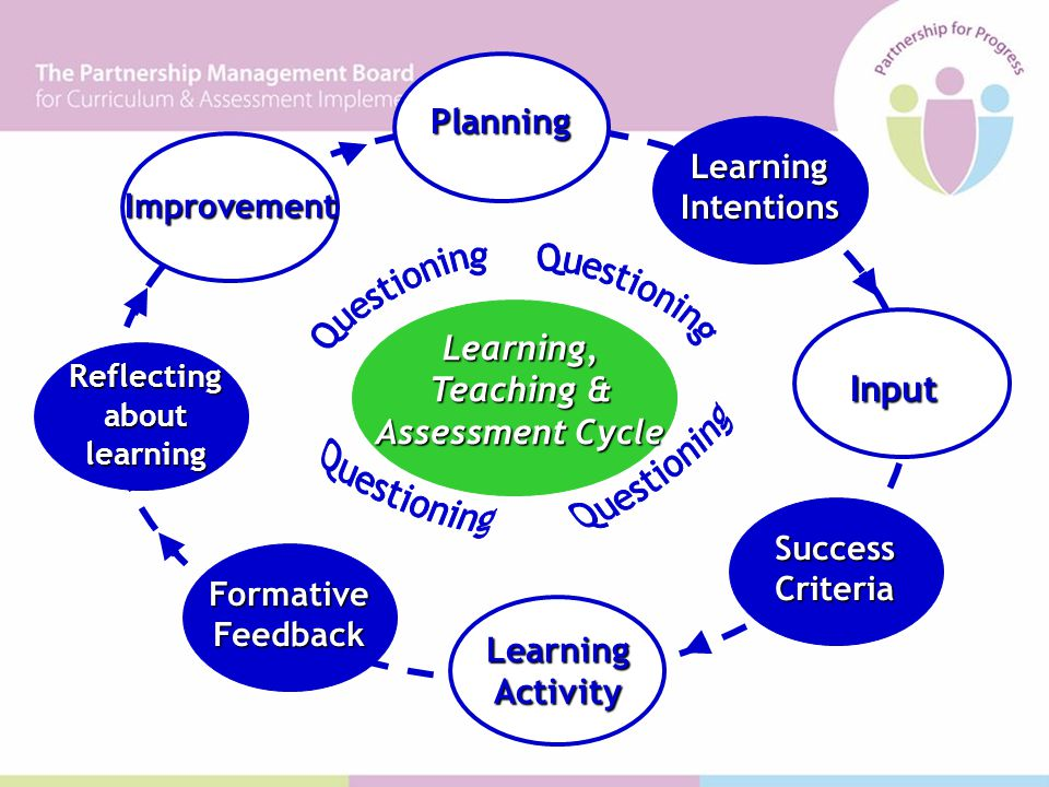 Learning, Teaching & Assessment Cycle Input Learning Activity Improvement Planning Learning Intentions Success Criteria Formative Feedback Reflecting about learning