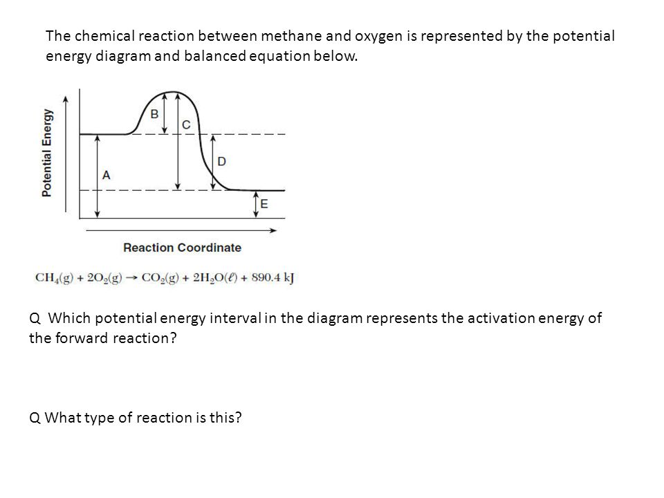 represents the activation energy of the forward reaction