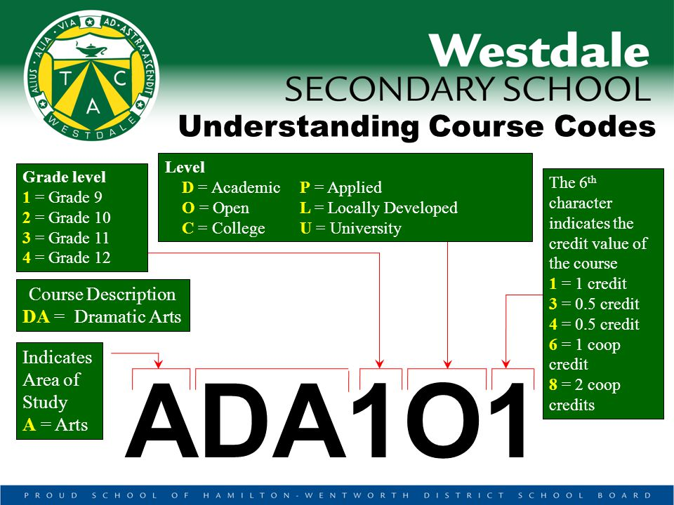 Understanding Course Codes Grade level 1 = Grade 9 2 = Grade 10 3 = Grade 11 4 = Grade 12 Level D = Academic P = Applied O = OpenL = Locally Developed C = CollegeU = University The 6 th character indicates the credit value of the course 1 = 1 credit 3 = 0.5 credit 4 = 0.5 credit 6 = 1 coop credit 8 = 2 coop credits Course Description DA = Dramatic Arts Indicates Area of Study A = Arts ADA1O1