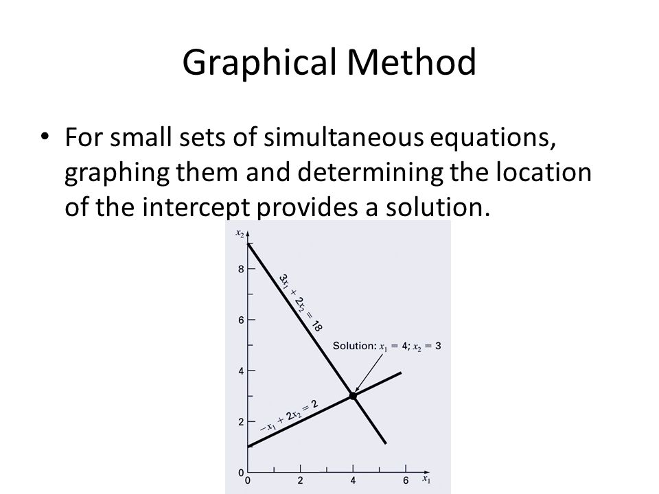 Graphical Method For small sets of simultaneous equations, graphing them and determining the location of the intercept provides a solution.