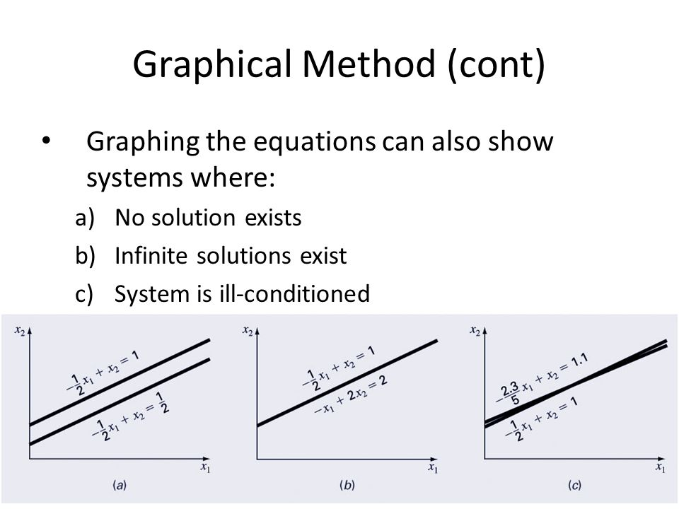 Graphical Method (cont) Graphing the equations can also show systems where: a)No solution exists b)Infinite solutions exist c)System is ill-conditioned
