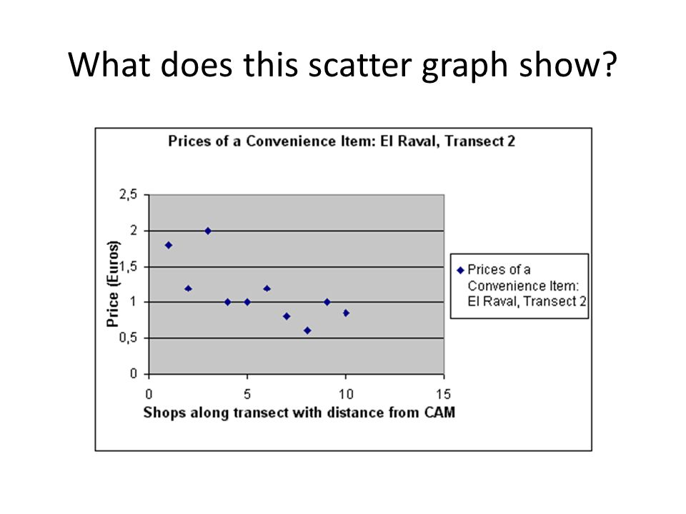 What does this scatter graph show