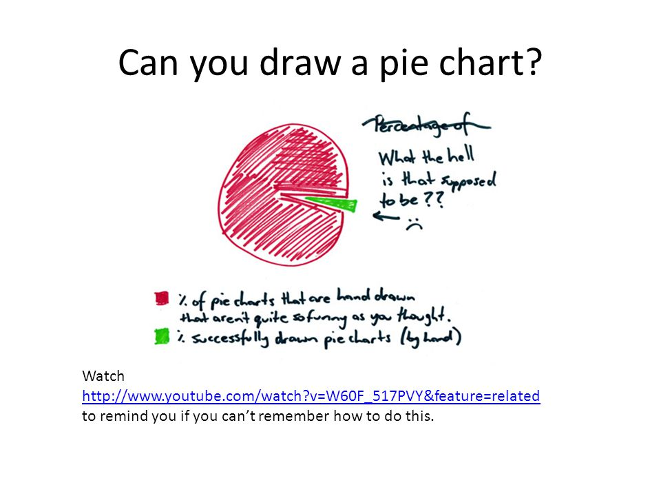 Can you draw a pie chart.