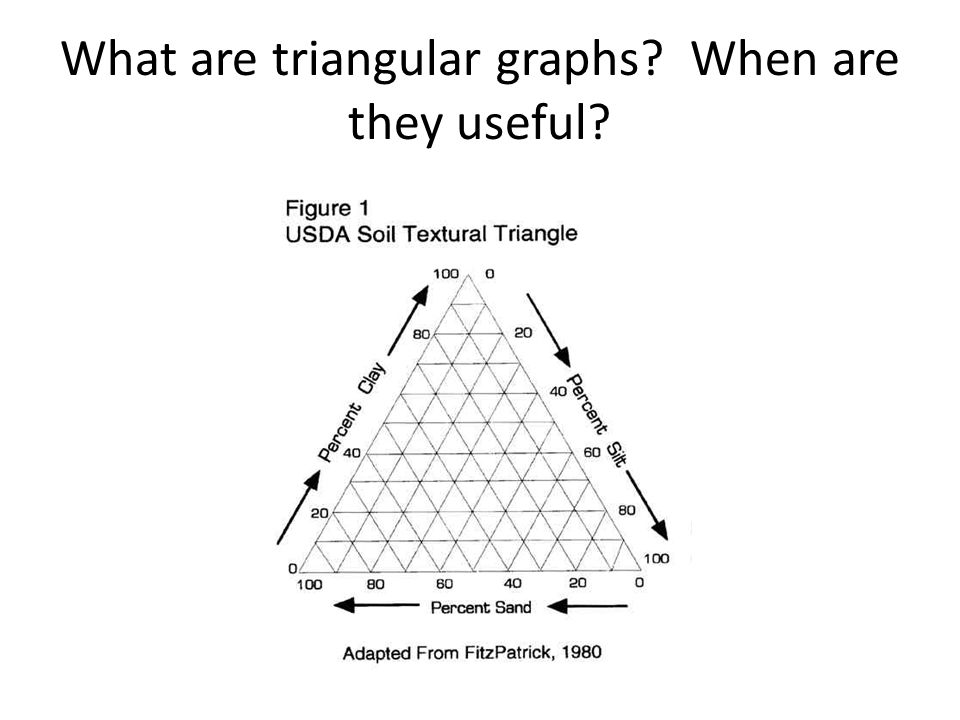 What are triangular graphs When are they useful