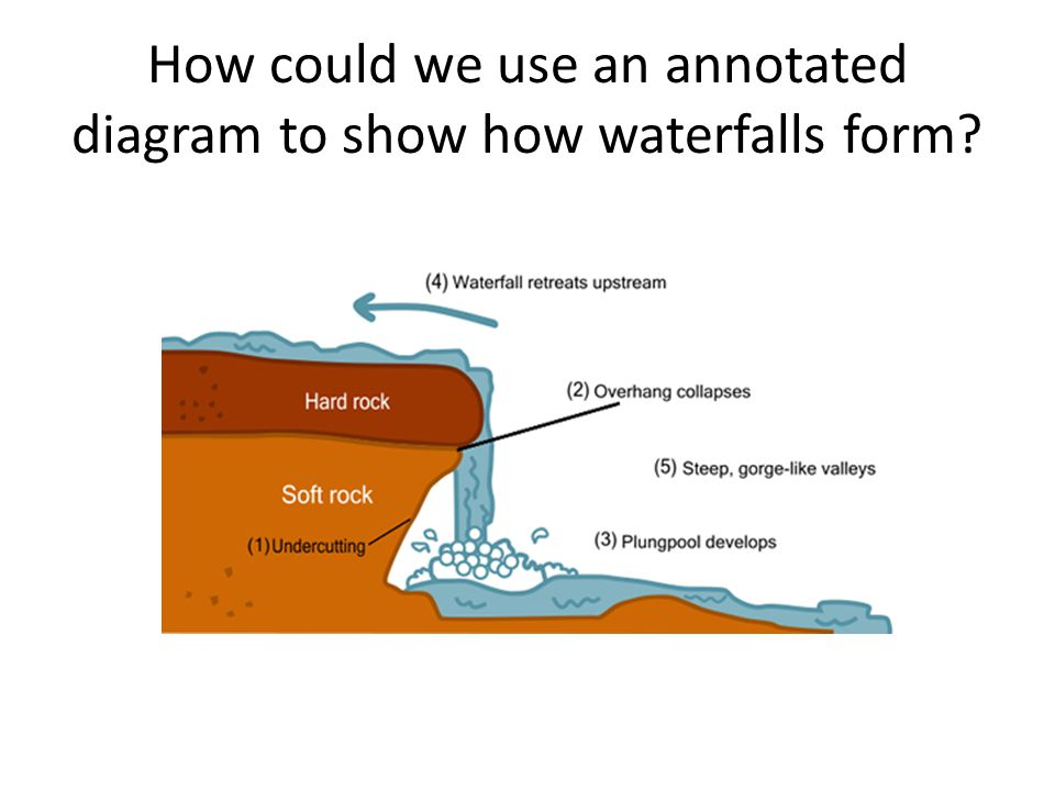 How could we use an annotated diagram to show how waterfalls form