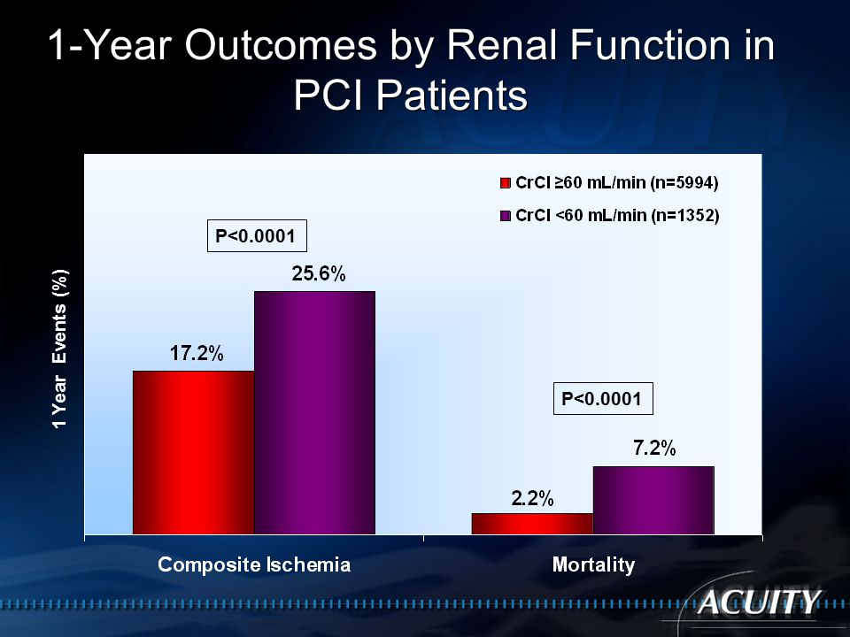 1-Year Outcomes by Renal Function in PCI Patients P< Year Events (%)