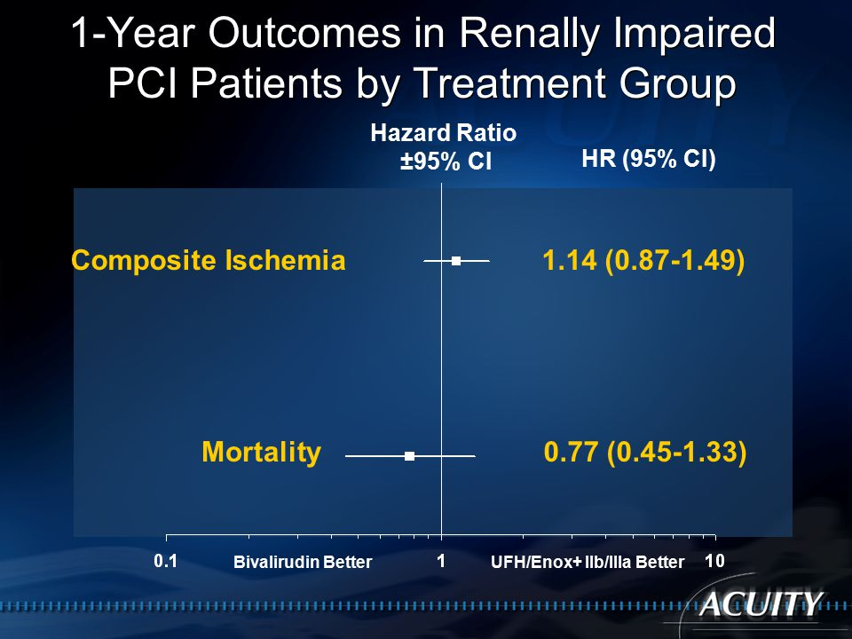 1-Year Outcomes in Renally Impaired PCI Patients by Treatment Group Hazard Ratio ±95% CI Composite Ischemia1.14 ( ) HR (95% CI) Mortality0.77 ( ) Bivalirudin BetterUFH/Enox+ IIb/IIIa Better