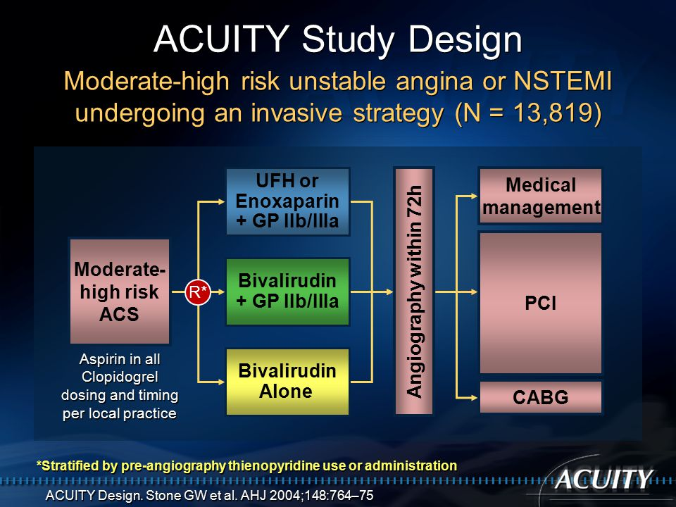 Moderate- high risk ACS ACUITY Study Design Angiography within 72h Aspirin in all Clopidogrel dosing and timing per local practice Aspirin in all Clopidogrel dosing and timing per local practice UFH or Enoxaparin + GP IIb/IIIa Bivalirudin + GP IIb/IIIa Bivalirudin Alone R* *Stratified by pre-angiography thienopyridine use or administration Moderate-high risk unstable angina or NSTEMI undergoing an invasive strategy (N = 13,819) ACUITY Design.
