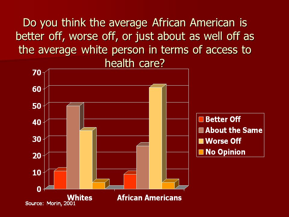 Do you think the average African American is better off, worse off, or just about as well off as the average white person in terms of access to health care