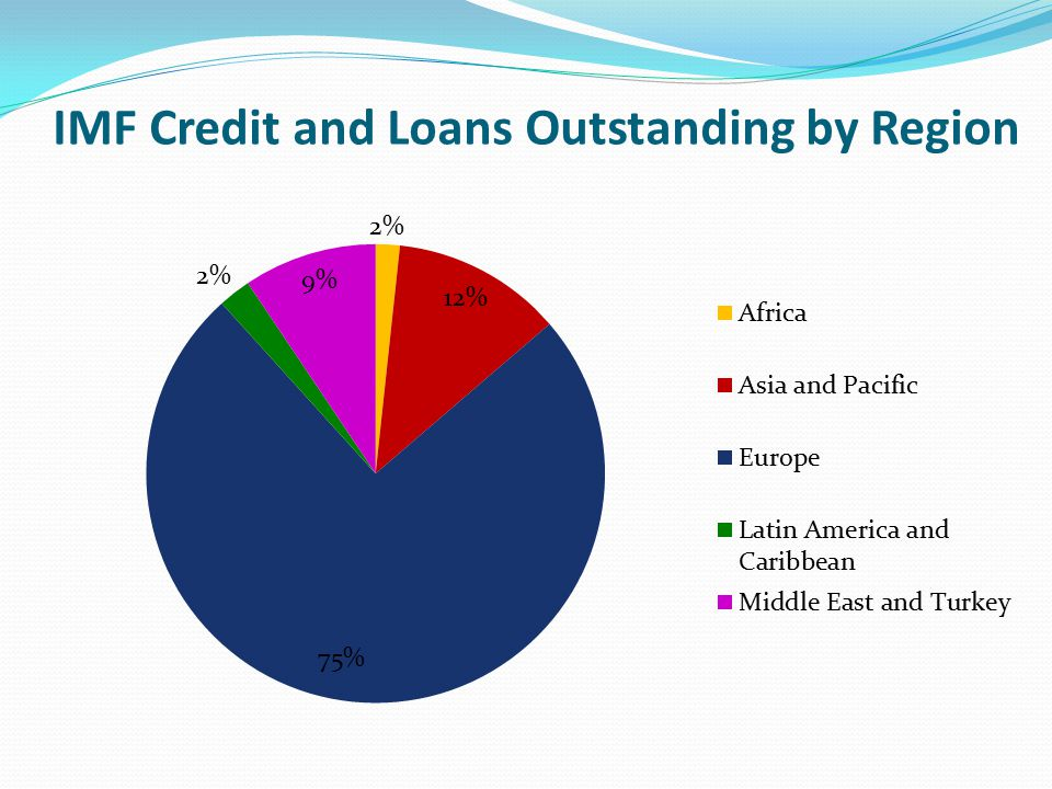 IMF Credit and Loans Outstanding by Region