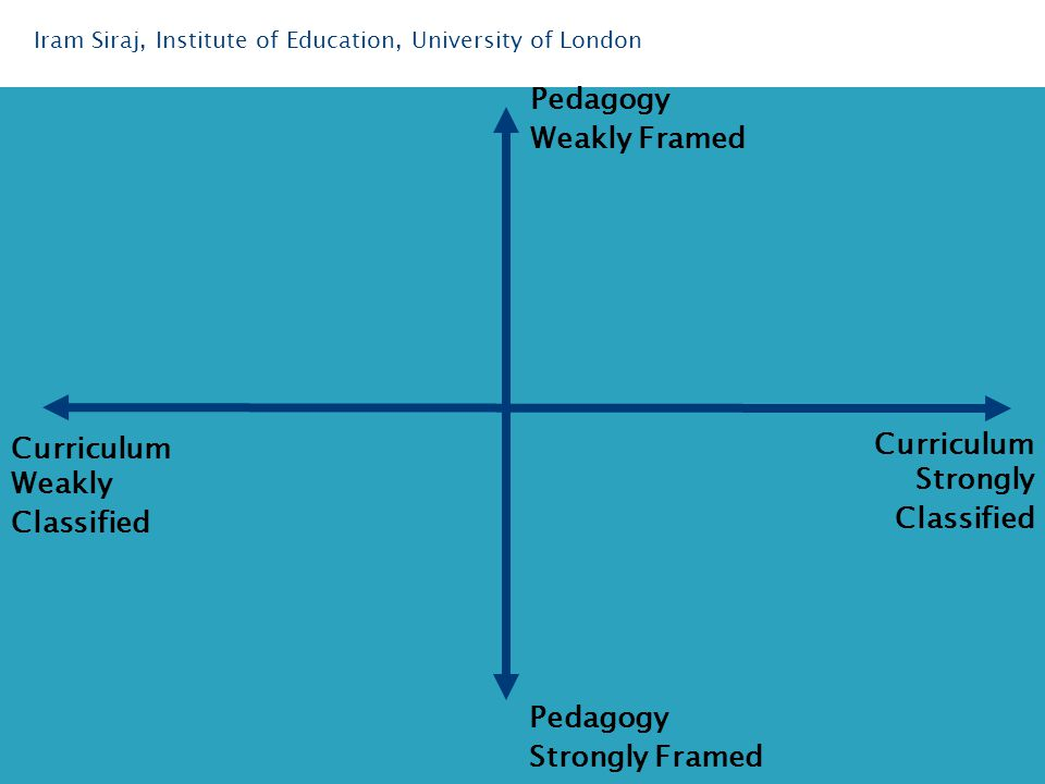 Iram Siraj, Institute of Education, University of London Curriculum Strongly Classified Curriculum Weakly Classified Pedagogy Weakly Framed Pedagogy Strongly Framed