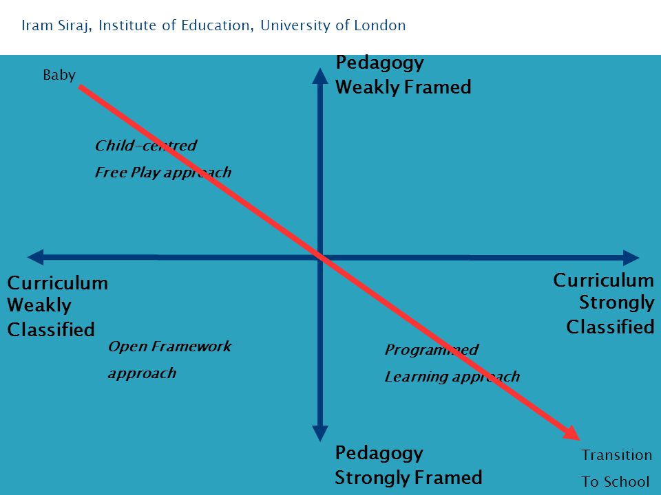 Iram Siraj, Institute of Education, University of London Curriculum Strongly Classified Curriculum Weakly Classified Pedagogy Weakly Framed Pedagogy Strongly Framed Child-centred Free Play approach Open Framework approach Programmed Learning approach Baby Transition To School