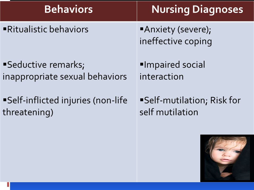Behaviors Nursing Diagnoses Behaviors Nursing Diagnoses  Ritualistic behaviors  Seductive remarks; inappropriate sexual behaviors  Self-inflicted injuries (non-life threatening)  Anxiety (severe); ineffective coping  Impaired social interaction  Self-mutilation; Risk for self mutilation
