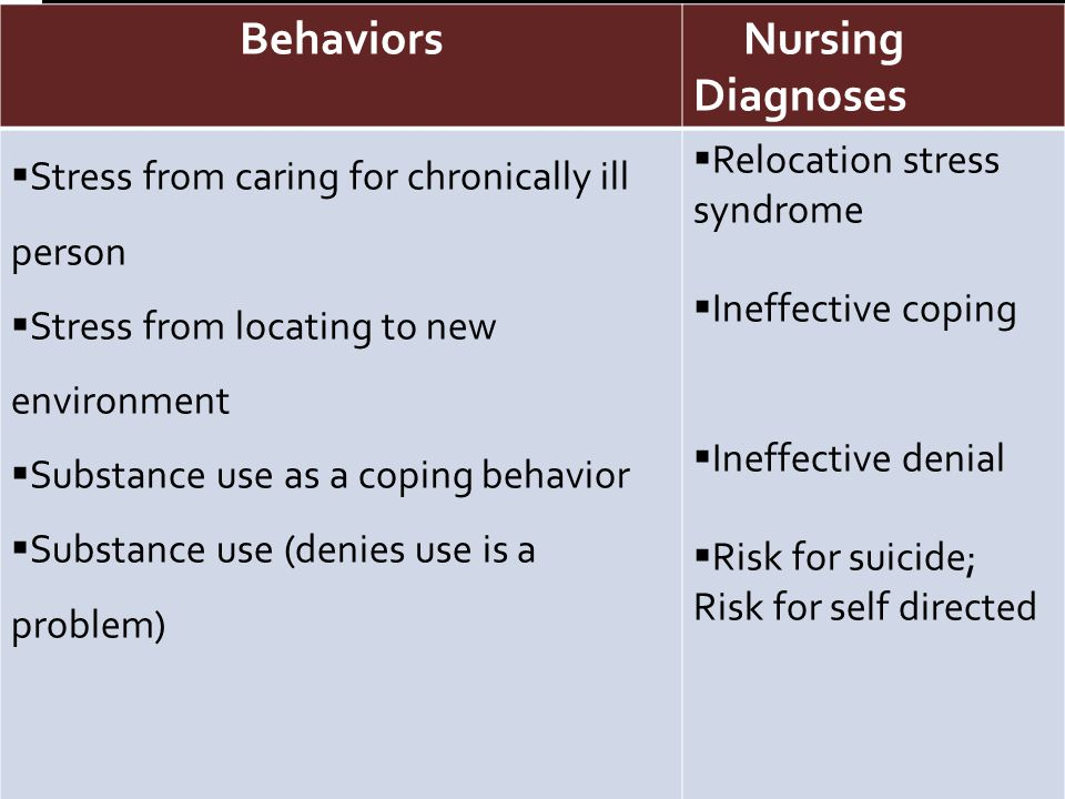 Behaviors Nursing Diagnoses Behaviors Nursing Diagnoses  Stress from caring for chronically ill person  Stress from locating to new environment  Substance use as a coping behavior  Substance use (denies use is a problem)  Relocation stress syndrome  Ineffective coping  Ineffective denial  Risk for suicide; Risk for self directed