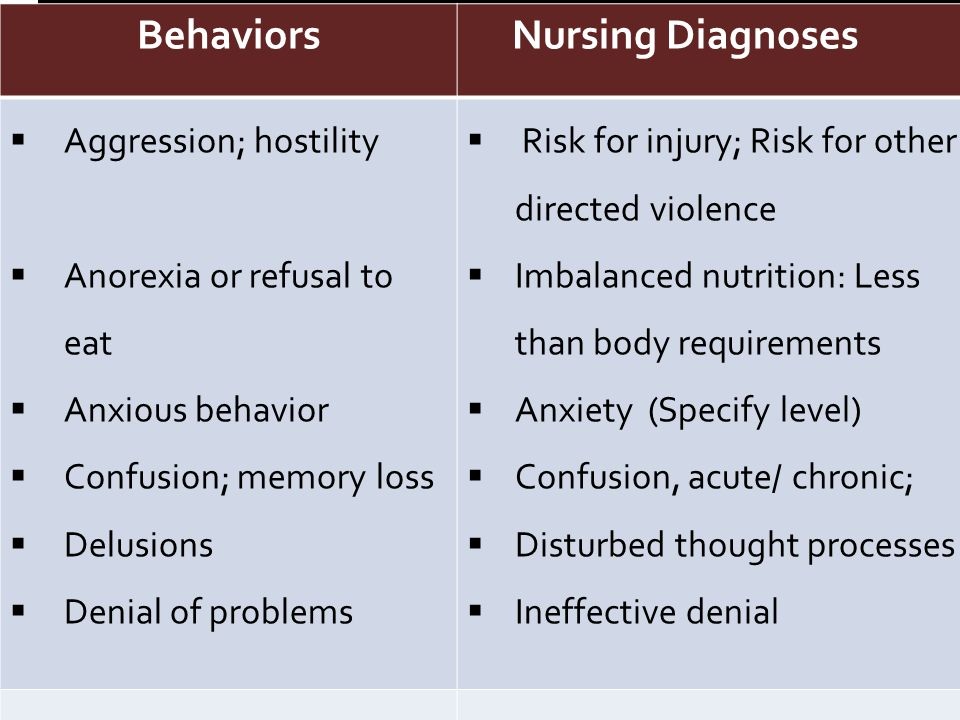 Behaviors Nursing Diagnoses Behaviors Nursing Diagnoses  Aggression; hostility  Anorexia or refusal to eat  Anxious behavior  Confusion; memory loss  Delusions  Denial of problems  Risk for injury; Risk for other directed violence  Imbalanced nutrition: Less than body requirements  Anxiety (Specify level)  Confusion, acute/ chronic;  Disturbed thought processes  Ineffective denial