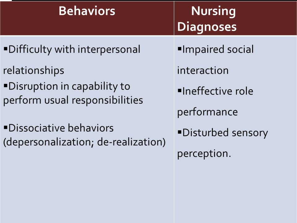 Behaviors Nursing Diagnoses Behaviors Nursing Diagnoses  Difficulty with interpersonal relationships  Disruption in capability to perform usual responsibilities  Dissociative behaviors (depersonalization; de-realization)  Impaired social interaction  Ineffective role performance  Disturbed sensory perception.