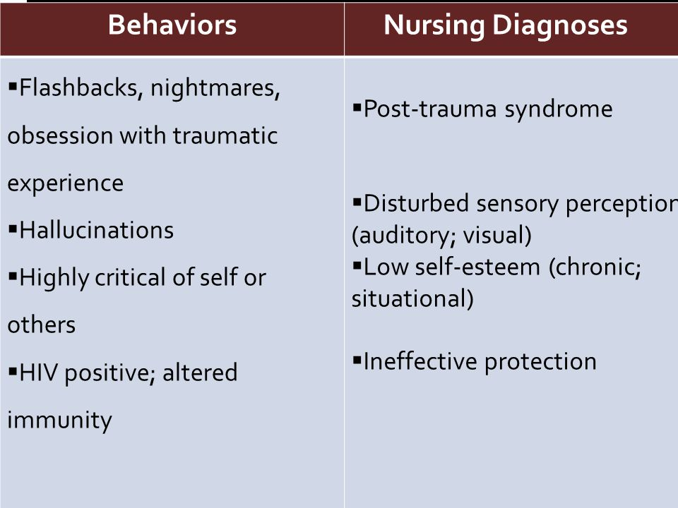 Behaviors Nursing Diagnoses Behaviors Nursing Diagnoses  Flashbacks, nightmares, obsession with traumatic experience  Hallucinations  Highly critical of self or others  HIV positive; altered immunity  Post-trauma syndrome  Disturbed sensory perception (auditory; visual)  Low self-esteem (chronic; situational)  Ineffective protection