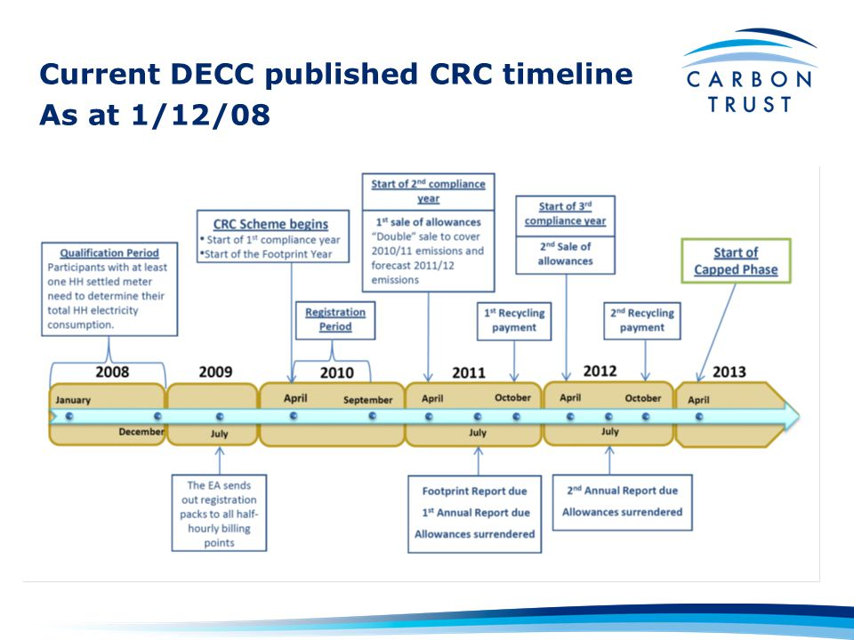 Current DECC published CRC timeline As at 1/12/08