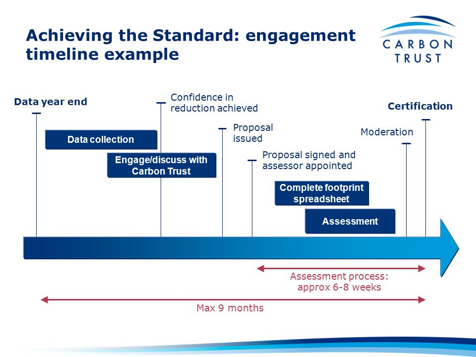 Assessment Certification Proposal signed and assessor appointed Data collection Complete footprint spreadsheet Proposal issued Max 9 months Data year end Achieving the Standard: engagement timeline example Confidence in reduction achieved Engage/discuss with Carbon Trust Assessment process: approx 6-8 weeks Moderation