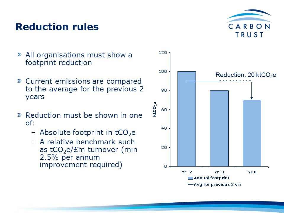 Reduction rules All organisations must show a footprint reduction Current emissions are compared to the average for the previous 2 years Reduction must be shown in one of: –Absolute footprint in tCO 2 e –A relative benchmark such as tCO 2 e/£m turnover (min 2.5% per annum improvement required) Reduction: 20 ktCO 2 e