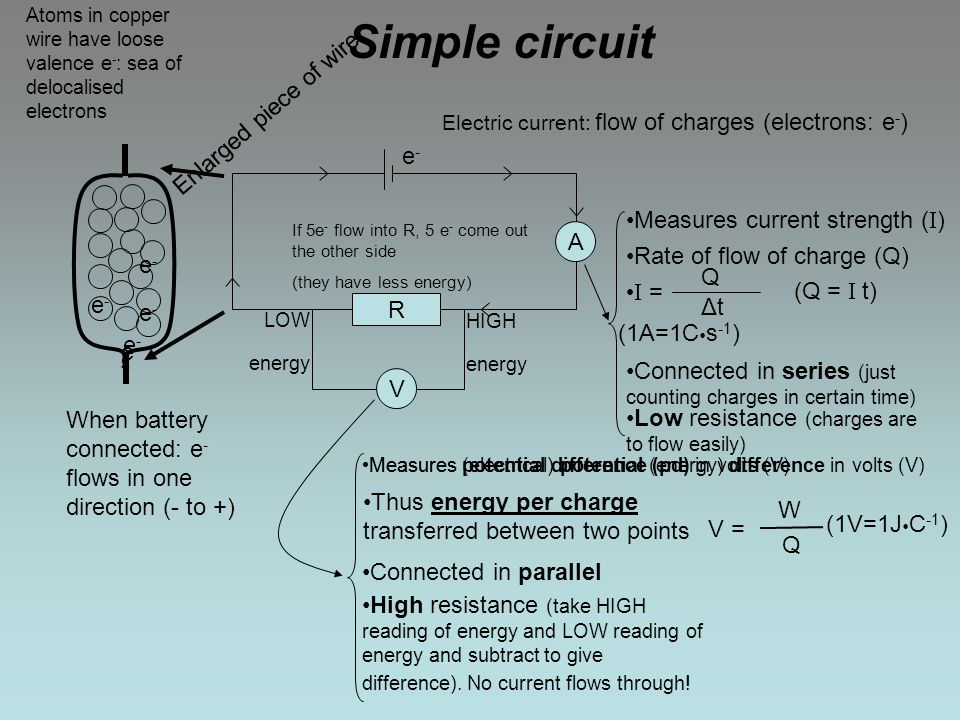 Current electricity The basics Definitions, working and measurements ...