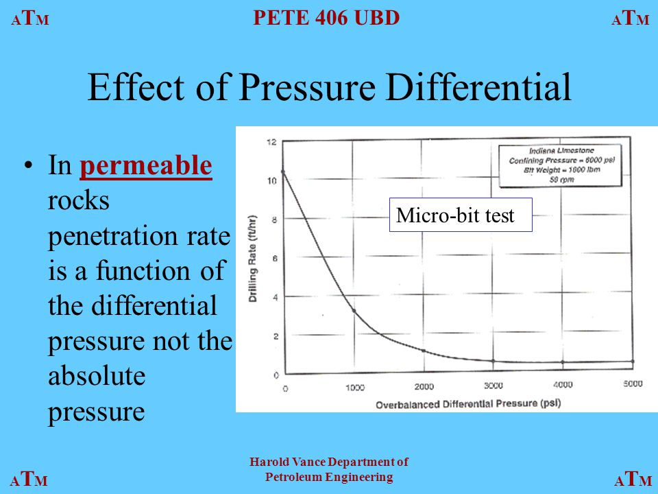 ATMATM PETE 406 UBD ATMATM ATMATMATMATM Harold Vance Department of Petroleum Engineering Effect of Pressure Differential In permeable rocks penetration rate is a function of the differential pressure not the absolute pressure Micro-bit test