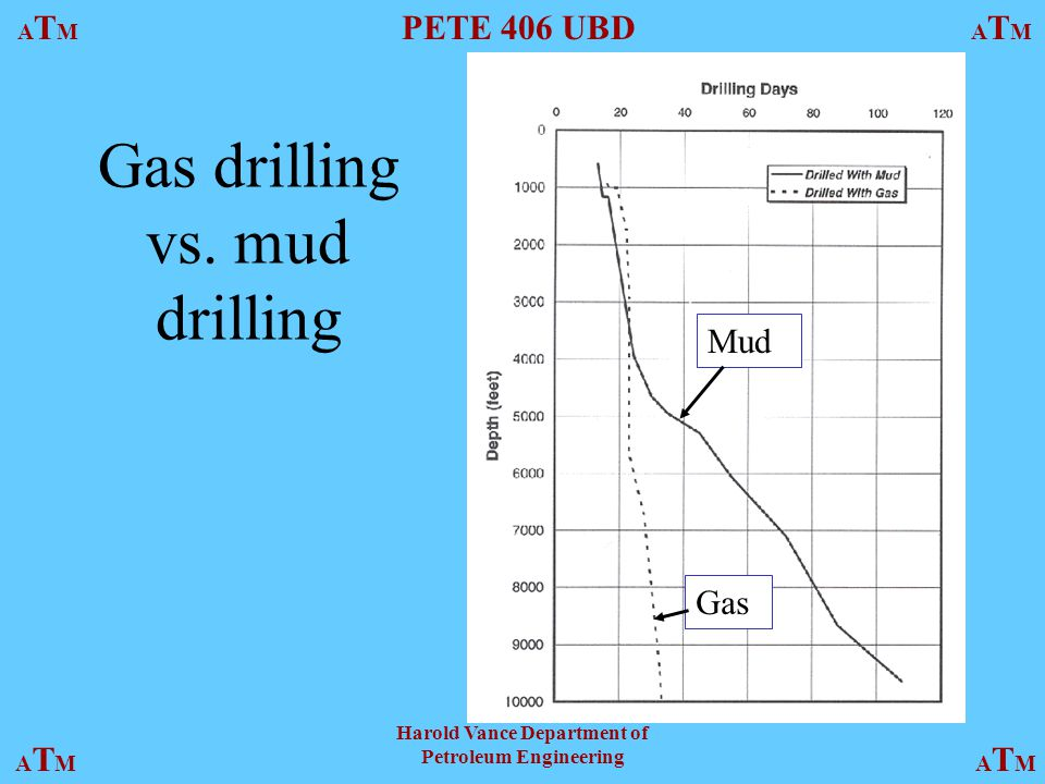 ATMATM PETE 406 UBD ATMATM ATMATMATMATM Harold Vance Department of Petroleum Engineering Gas drilling vs.