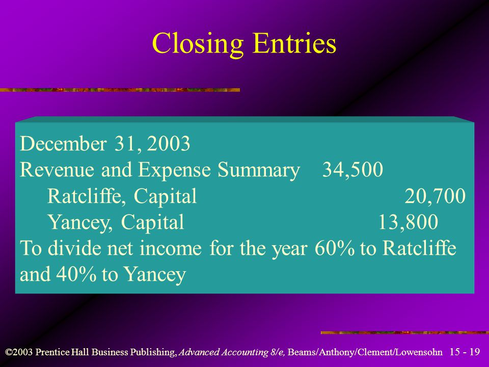 ©2003 Prentice Hall Business Publishing, Advanced Accounting 8/e, Beams/Anthony/Clement/Lowensohn Format for a Statement of Partners' Capital Ratcliffe and Yancey Statement of Partners' Capital For the Year Ended 12/31/ % 40% RatcliffeYancey Total Capital balances 1/1/03$40,000$35,000$75,000 Add: Additional investments 5,000 — 5,000 Deduct: Withdrawals — – 3,000 – 3,000 Deduct: Drawings – 6,000 – 9,000–15,000 Net contributed capital 39,000 23,000 62,000 Add: Net income for ,700 13,800 34,500 Capital balances 12/31/03$59,700$36,800$96,500