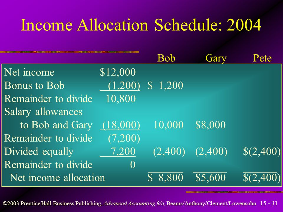 ©2003 Prentice Hall Business Publishing, Advanced Accounting 8/e, Beams/Anthony/Clement/Lowensohn Income Allocation Schedule: 2003 Bob Gary Pete Net income$60,000 Bonus to Bob (6,000)$ 6,000 Remainder to divide 54,000 Salary allowances to Bob and Gary (18,000) 10,000$ 8,000 Remainder to divide 36,000 Divided equally (36,000) 12,000 12,000$12,000 Remainder to divide 0 Net income allocation$28,000$20,000$12,000