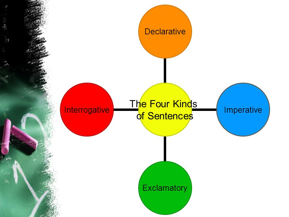 The Four Kinds Of Sentences A Powerpoint Presentation Created By. Worksheet. Four Kinds Of Sentences Worksheets At Clickcart.co